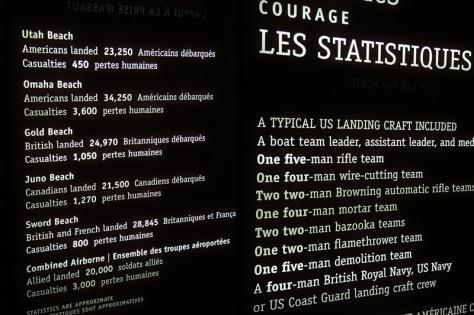D-Day statistics